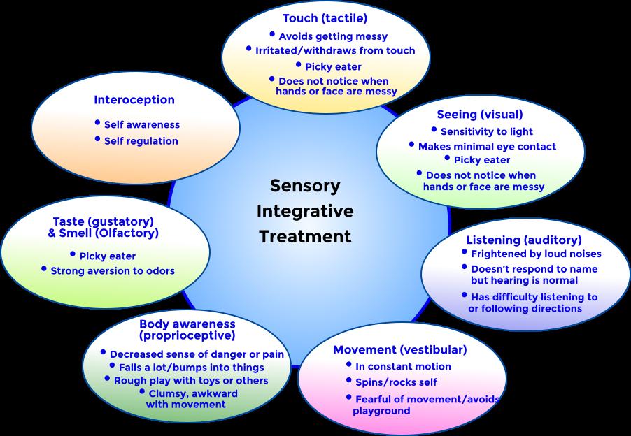 Sensory Integrative Treatment